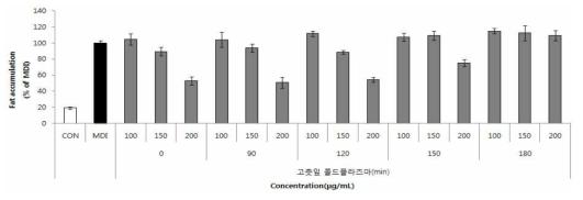 콜드 플라즈마 처리를 통한 고춧잎 추출물의 항비만 효능 변화
