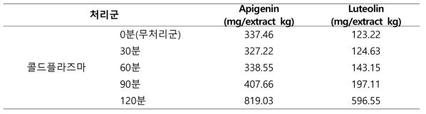 콜드플라즈마 처리에 따른 Apigenin 및 Luteolin 함량변화 비교