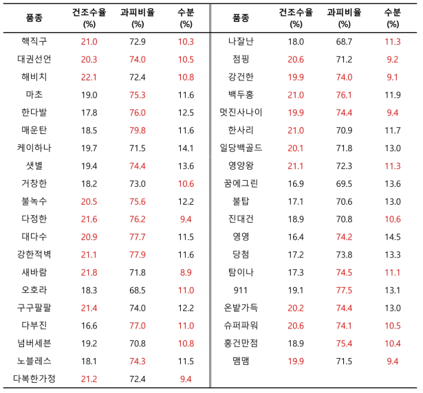 품종별 건조수율, 과피비율, 수분함량 측정 결과