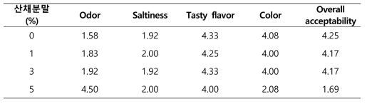 산채분말 배합비에 따른 관능평가 결과