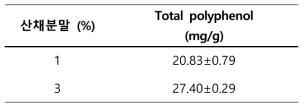 산채분말에 따른 선식의 수분용해지수 및 수분흡수지수 측정결과