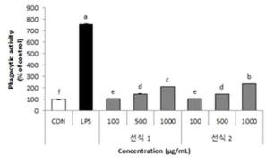 선식제품의 면역증진능 측정 *선식 1 : 산채분말 1% 첨가 제품 선식 2 : 산채분말 3% 첨가 제품
