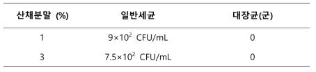 산채분말에 따른 선식의 일반세균 및 대장균(군) 측정결과