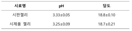 마시는 젤리 제품의 pH 및 당도 측정결과