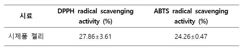 DPPH, ABTS radical 소거활성 측정결과