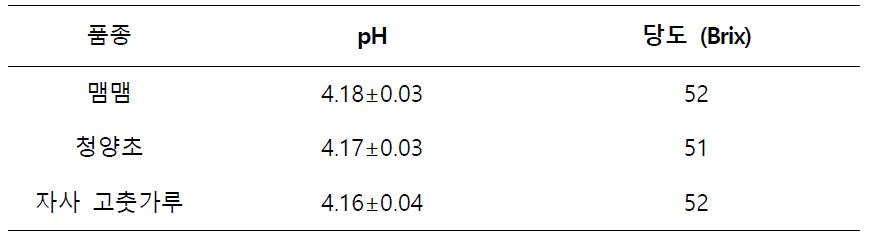 pH 및 당도 측정 결과