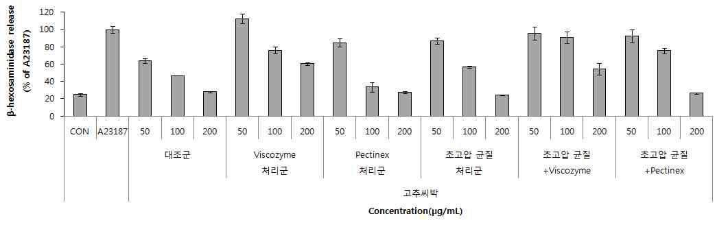 초고압균질 및 효소처리를 통한 고추씨박 추출물의 아토피 효능 변화