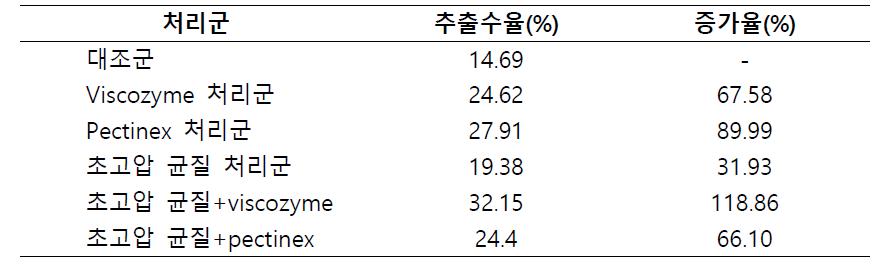 초고압 처리 및 효소처리 후의 꿀풀 추출물 수율 및 증가율