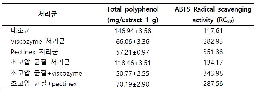 초고압 및 효소 처리 후의 꿀풀 추출물 폴리페놀 함량 및 항산화능