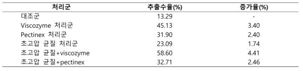 초고압 처리 후의 고춧잎 추출물 수율 및 증가율