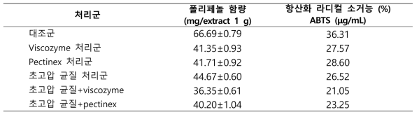 초고압 처리 후의 고추씨박 추출물 폴리페놀 함량 및 항산화능