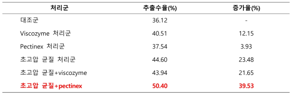 초고압 및 효소처리 후의 누리대 추출물 수율 및 증가율