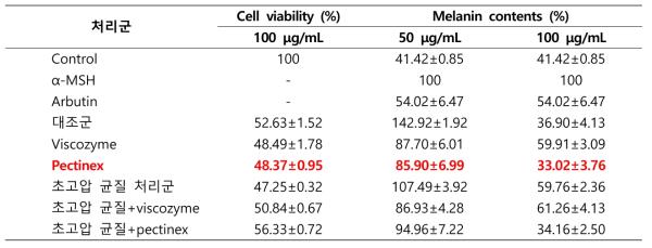 초고압 및 효소처리 후의 누리대 추출물 미백 효능