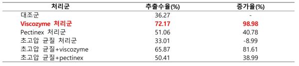 초고압 및 효소처리 후의 눈개승마 추출물 수율 및 증가율