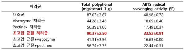 초고압 및 효소처리 후의 눈개승마 추출물 폴리페놀 함량 및 항산화능