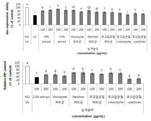 초고압균질 및 효소처리를 통한 눈개승마 추출물의 피부재생 및 주름 효능 변화. Values are means±SD (n=3). Means in the bars with different letters are significantly different at p<0.05 by Duncan's multiple range test