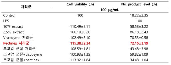 초고압 및 효소처리 후의 다래순 추출물 항염증 효능