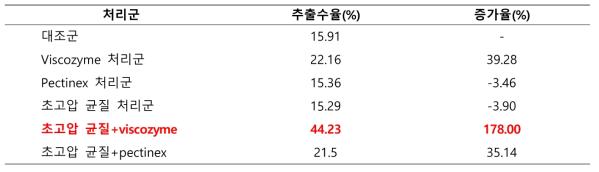 초고압 및 효소처리 후의 미후등 추출물 수율 및 증가율