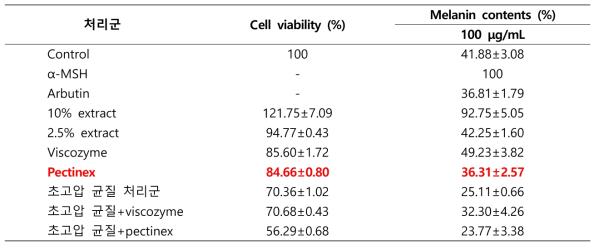 초고압 및 효소처리 후의 미후등 추출물 미백 효능