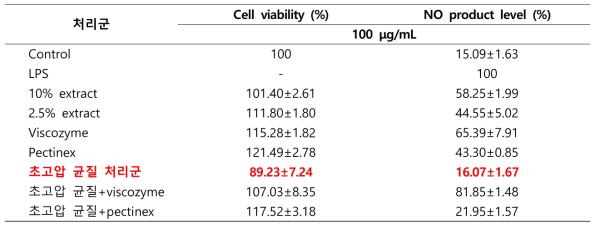 초고압 및 효소처리 후의 미후등 추출물 세포독성 및 NO 생성 저해능