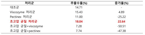 초고압 및 효소처리 후의 병풍쌈 추출물 수율 및 증가율