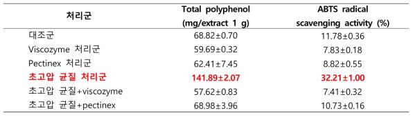 초고압 및 효소처리 후의 병풍쌈 추출물 폴리페놀 함량 및 항산화능