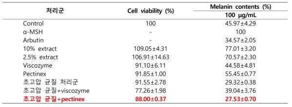 초고압 및 효소처리 후의 어수리 추출물 세포독성 및 멜라닌 생합성량