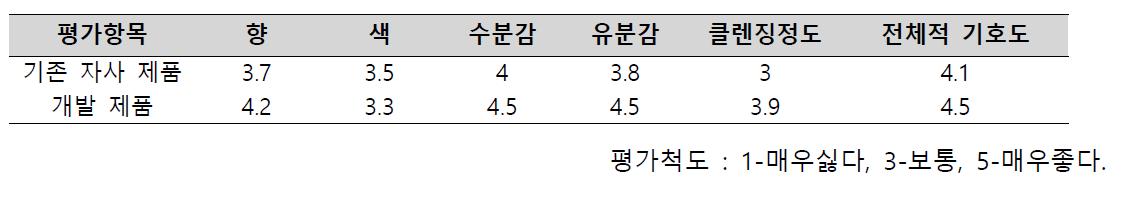클렌징 오일의 관능검사 결과