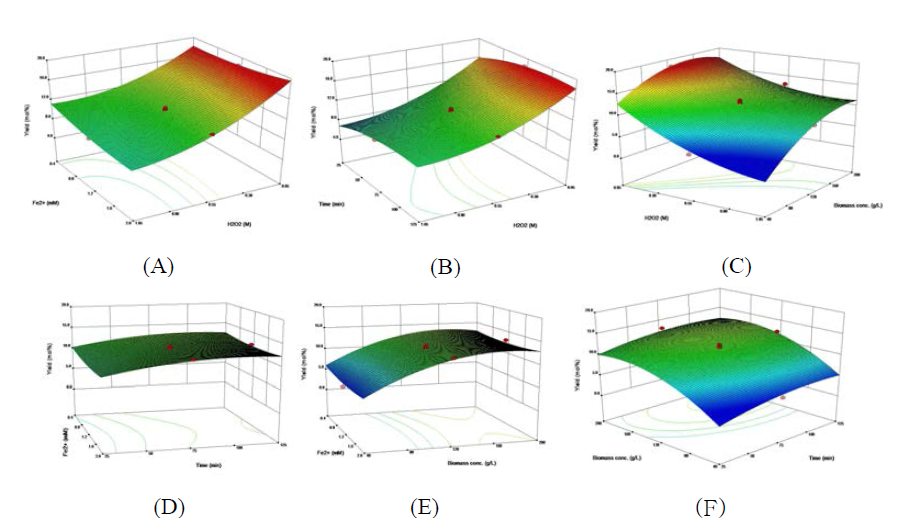 Response surface plot representing the effect of reaction temperature, catalyst concentration, reaction time, biomass concentration and their reciprocal interaction on the formation of levulinic acid from glucosamine by fenton reaction