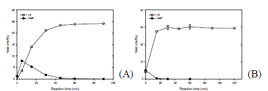 Effect of reaction time on the conversion of glucosamine into chemical intermediates. (A) IL-21 at 180℃, (B) IL-22 at 200℃