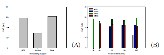 Effect of immobilizing support, temperature and time on the conversion of sugar into HMF. (A) Selection of support at 130℃, (B) Effect of temperature and time with MPS