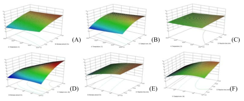 Response surface plot representing the effect of reaction temperature, catalyst concentration, reaction time, biomass concentration and their reciprocal interaction on the formation of ethyl levulinate from chitosan