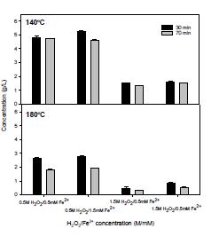 Effect of H2O2/Fe2+ ratio