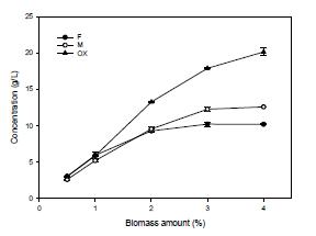 Effect of biomass amount on chitosan hydrolysis using organic acid