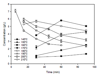 Effect of reaction temperature on chitosan hydrolysis using sulfamic acid