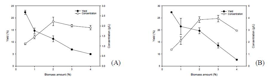 Effect of biomass amount on chitosan hydrolysis using sulfamic acid. (A) 30 min, (B) 60 min