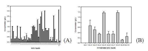 Effect of ionic liquids kind on the chitosan hydrolysis