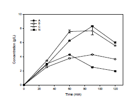 Effect of reaction time on chitosan hydrolysis using ionic liquid catalyst