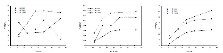 Effect of enzyme amount on enzymatic hydrolysis of chitosan (A (Saczyme), B (Viscozyme L), C (C-Tec2))