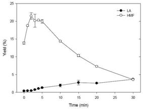 Effect of reaction time on 5-HMF and LA production from chitosan by sulfamic acid-catalyzed hydrothermal conversion
