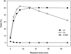 Effect of reaction time on 5-HMF, levulinic acid and formic acid yields from glucosamine under optimized conditions