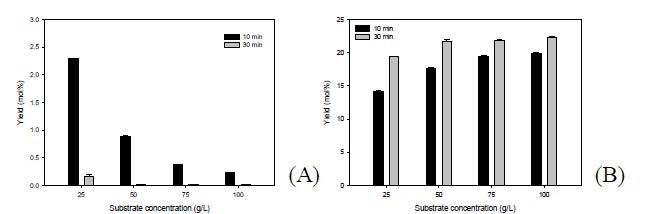 Effect of glucosamine concentration on glucosamine conversion. (A) HMF, (B) LA
