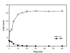 Timecourse of glucosamine conversion into chemical intermediates