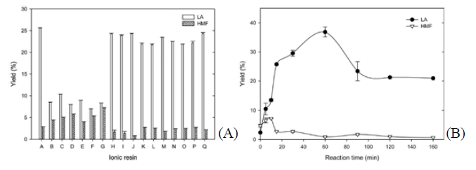 (A) Selection of ionic resin catalyst for conversion of glucosamine into LA and HMF. (B) Effect of reaction time on conversion of glucosamine into LA and HMF