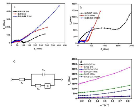 Nyquist plots of Si/PVdF, Si/CS, and Si/CS-GA anode: (a) after 3 cycles; (b) after 100 cycles; (c) equivalent circuit model; (d) the plots of Zrevs. ω?1/2