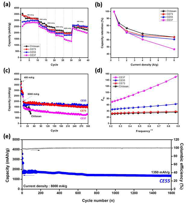 Battery test of the electrodes prepared by using chitosan, CE73, CE55, and CE37 as a binder. (a) and (b) rate capability test results, (c) plots of the realimpedance and the reciprocal square root of the angular frequencies, (d) and (e) Specific capacity according to cycle number