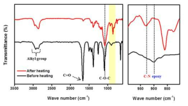Confirmation of the crosslinking between PEGDE and DPPO: FT-IR spectra