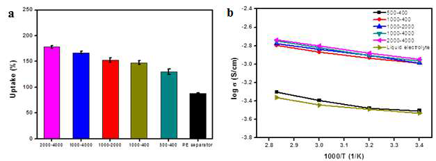 A. Uptake value and B. temperature-dependence of the ionic conductivity of the cGPEs