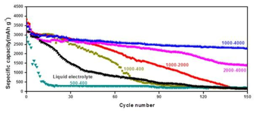 Specific capacity of the cells using various cGPEs at 1 A g-1according to cycle number