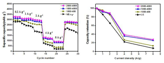 Rate capability and capacity retention of the cells using cGPEs and PE separator at various rates